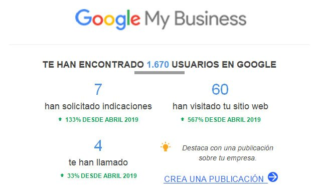 Informe Google My Business